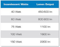 60 watt light bulb lumens watts to lumens how to determine your lumen count hdvideo pro