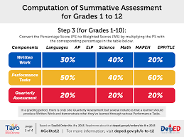classroom assessment guidelines department of education