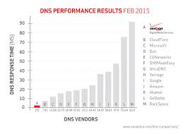Domain Naming System Dns Tech by Domain Name System Dns Services Verizon Route