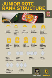 jrotc army uniform guide rank structure okeechobee high jrotc