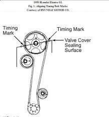 hyundai accent timing belt 1999 hyundai elantra timing belt 1999 hyundai elantra 4 cyl front
