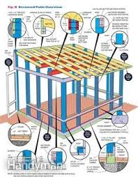 How To Build A Patio Awning Best 25 Screened In Patio Ideas On Pinterest Screened Patio