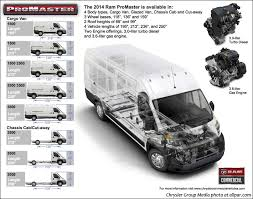 2014 dodge ram 1500 length ram promaster the big based on the fiat ducato