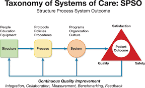 part 4 systems of care and continuous quality improvement