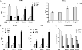 identification of pancreatic glycoprotein 2 as an endogenous