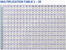 2 to 20 multiplication tables chart worksheets releaseboard free