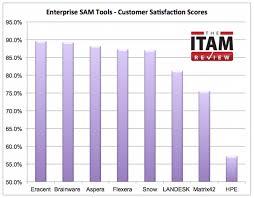 Landesk Service Desk 2016 by Enterprise Sam Tool Customer Satisfaction Scores The Itam Review