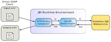 tutorial web service java using the java ee service engine to create a composite application