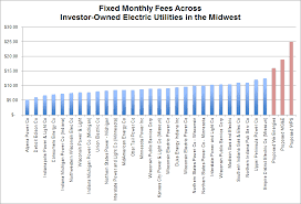 Interstate Power And Light As In Wisconsin Missouri Utilities Seek To Raise Fixed Charges