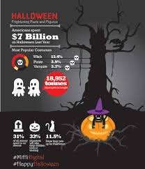 scary halloween figures halloween scary facts visual ly