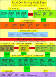 best 25 food combining chart ideas on pinterest food combining