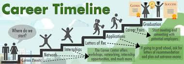 career internship timeline
