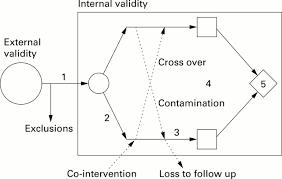a graphic framework for teaching critical appraisal of randomised