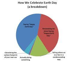 how we celebrate earth day a pie chart breakdown tremendousnews