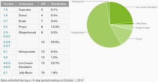 android distribution android platform distribution stats updated gingerbread still the
