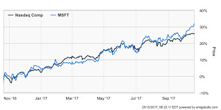 microsoft stock will microsoft corporation msft stock continue to rally going