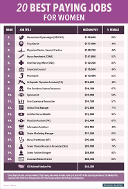 Jobs 90k by The 20 Highest Paying Jobs For Women Career And Life Hacks