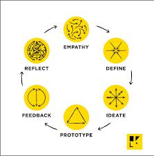 design thinking workshop design thinking workshops for educators hfli