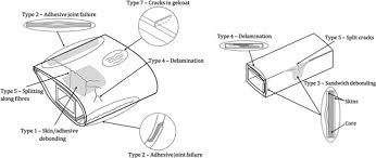 1 sketch of the different types of damage that can occur in a wind