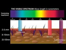 does infrared light therapy work how does infrared light therapy work youtube