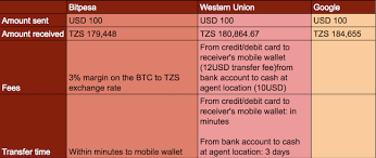 bitcoin vs wu how low fees are disrupting remittance