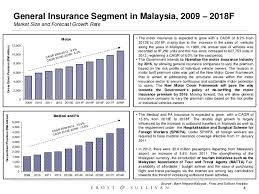 Pennsylvania travel health insurance images Malaysia 39 s general insurance summary jpg