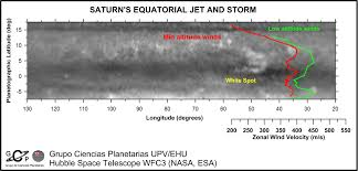 Map Showing Equator The Peculiarities Of The Huge Equatorial Jet Stream In Saturn U0027s