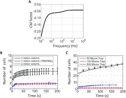 resolucion organica 5544 de 2003 notinet digital microfluidic platform for dielectrophoretic patterning of