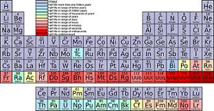 Halogen On Periodic Table Alkyl Halide Structure U0026 Reactions Study Com