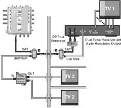 Home Network Wiring Design Prewiring Your Home For Dish Network Winnfreenet Com