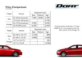dodge cars models list price strategy and the impact on the models fiat s