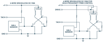 why and how to control fan speed for cooling electronic equipment
