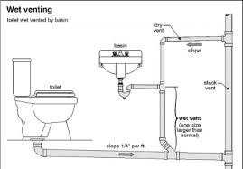 How To Repair Common Plumbing Drain And Vent Problems - Kitchen sink drain vent