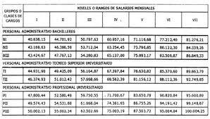 tabla de salarios en costa rica 2016 gaceta n 41 070 escala de sueldos para funcionarios públicos de