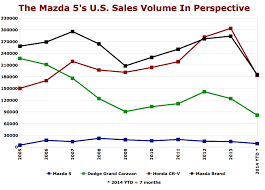 where is mazda made the mazda 5 is dead here u0027s why the truth about cars