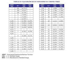 Top Tabela de equivalencia de espessura de chapas finas - Tabela de  &PB62
