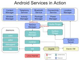 android service applied computer science concepts in android