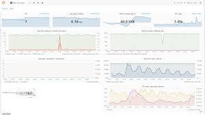 datenbank design tool pgwatch2 postgresql monitoring tool der nächsten generation