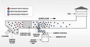 commercial kitchen ventilation design kitchen ventilation system design kitchen kitchen ventilation system