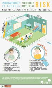 31 best iaq infographics images on pinterest indoor air quality