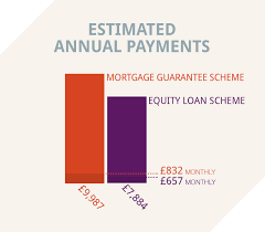 How does the Help to Buy scheme work  We     ve got the breakdown