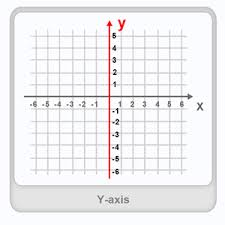 y axis definition examples u0026 fun math worksheets