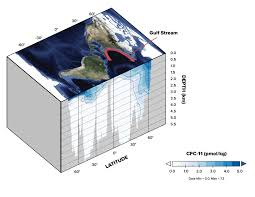 Map Of The Gulf Stream Study Evaluates Efficiency Of Oceans As Heat Sink Gas Sponge