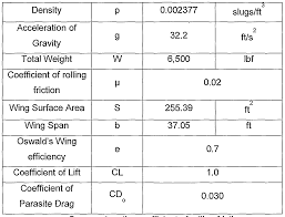 Friction Coefficient Table by Patent Wo2007049032a1 Turbofan Engine For Stol Aircraft Google