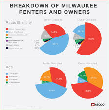 housing trends 2017 renting vs owning a profile of milwaukee housing trends abodo