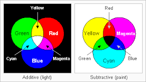colors yellow are red yellow and blue primary colors ee times