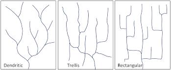 definition pattern of drainage 13 2 drainage basins physical geology