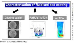 Air Fluidized Bed Fluidized Bed L M College Of Pharmacy