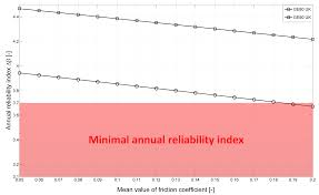 energies free full text structural reliability of plain