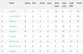 premier league table over the years football round up of the week hong kong premier league hong kong